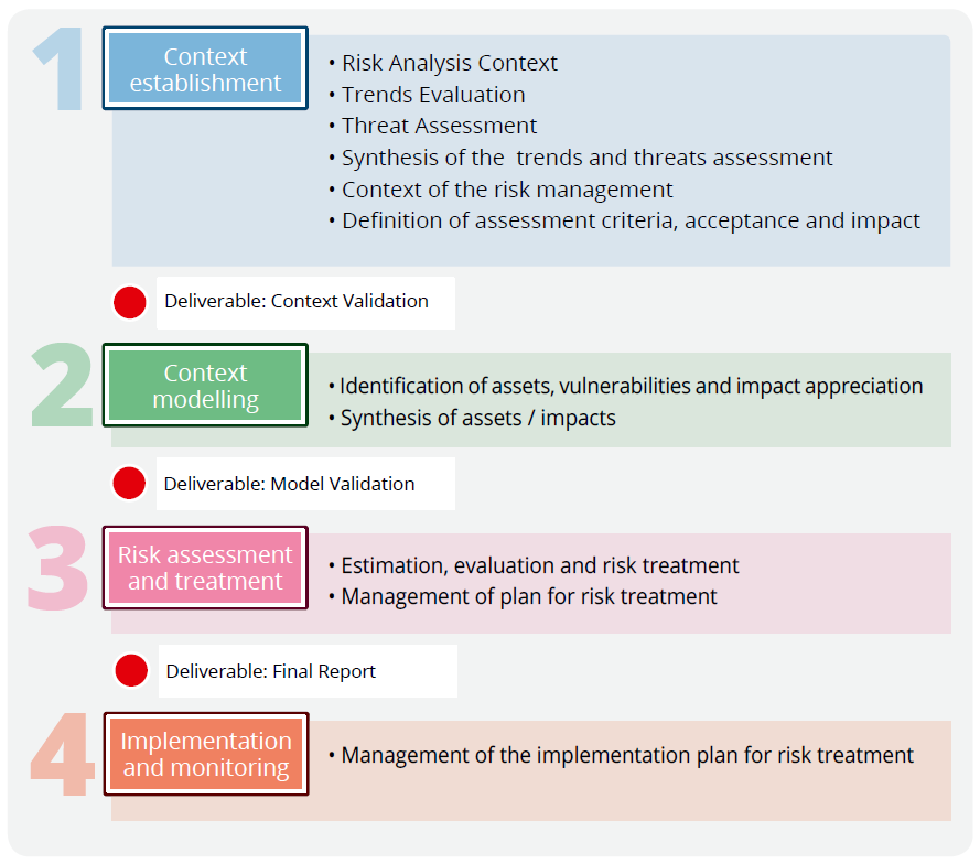 Ebios Risk Assessment